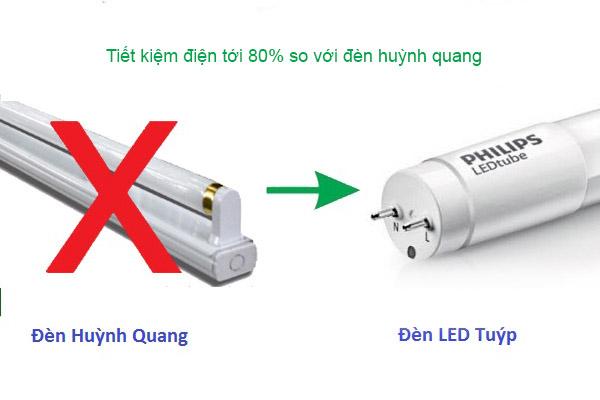 Tiết kiệm điện đặc biệt vượt trội