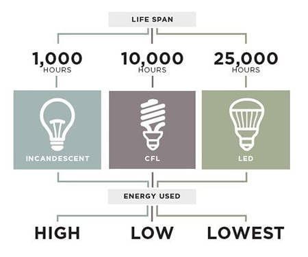 đèn LED có tuổi thọ cao nhất