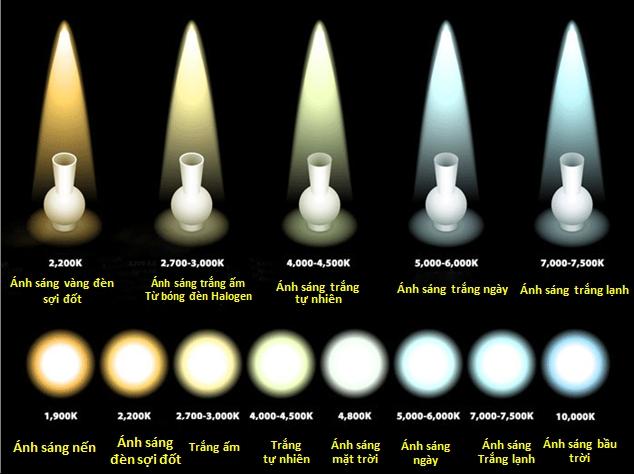 nhiệt độ màu của ánh sáng