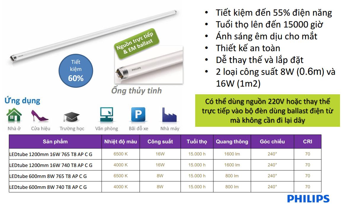 Bóng đèn LED tuýp 16W EcoFit 1200mm siêu tiết kiệm